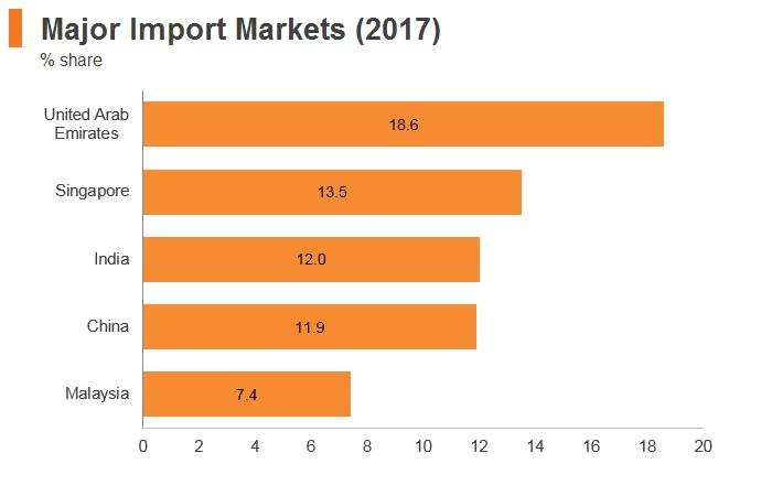 Graph: Maldives major import markets (2017)