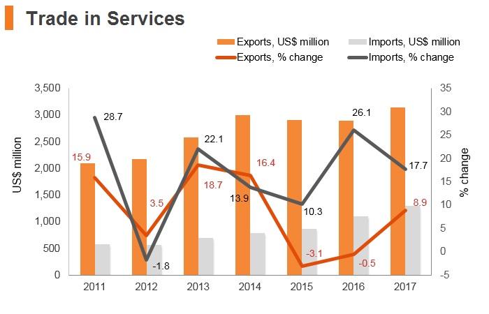 Graph: Maldives trade in services