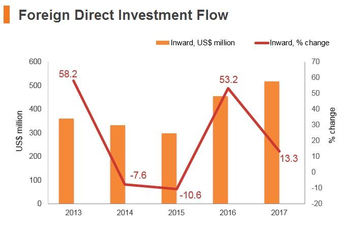 Graph: Maldives FDI flow