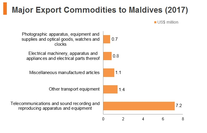 Graph: Major export commodities to Maldives (2017)