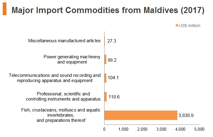 Graph: Major import commodities from Maldives (2017)