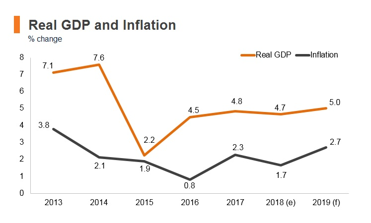 Graph: Maldives real GDP and inflation