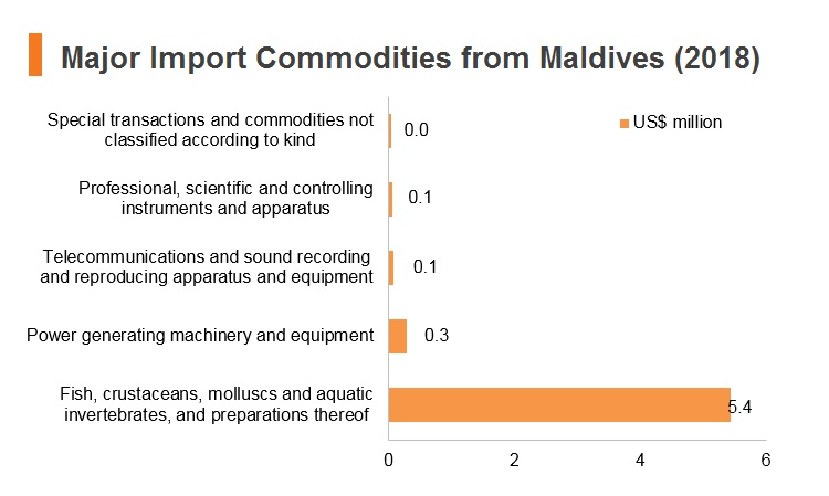 Graph: Major import commodities from Maldives (2018)