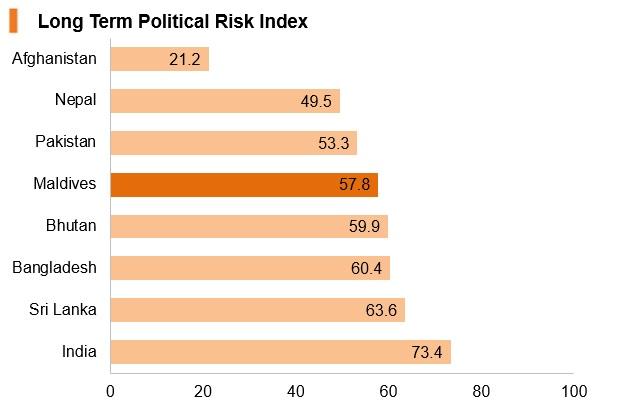 Graph: Maldives long term political risk index