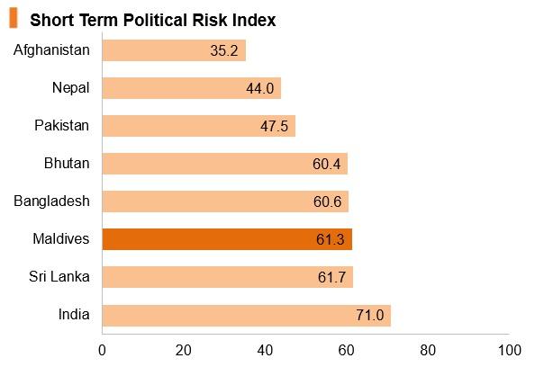 Graph: Maldives short term political risk index