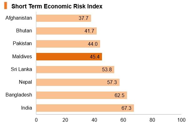 Maldives short term economic risk index