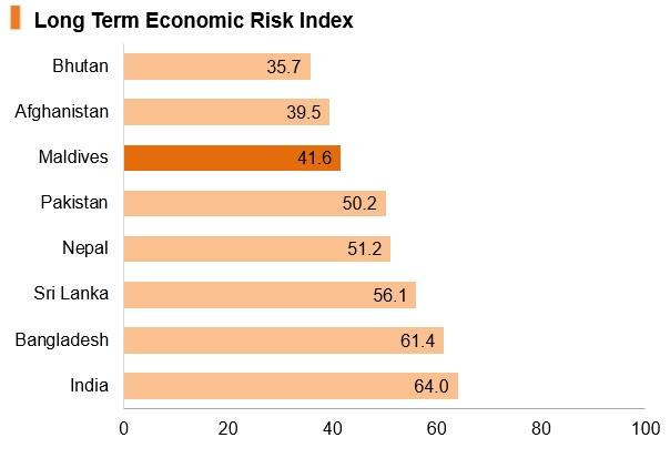 Maldives long term economic risk index