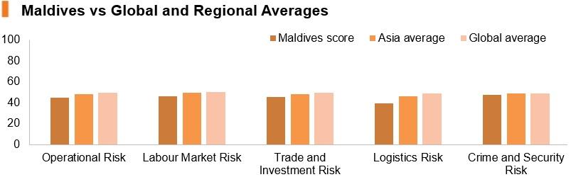 Maldives vs global and regional averages