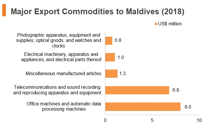 Major export commodities to Maldives (2018)