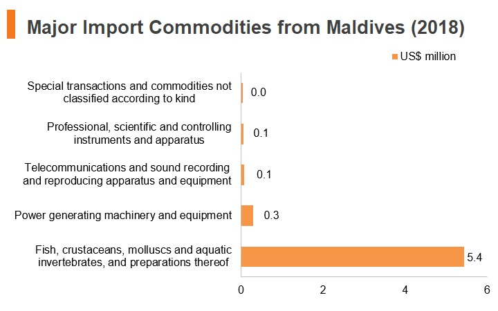 Major import commodities from Maldives (2018)
