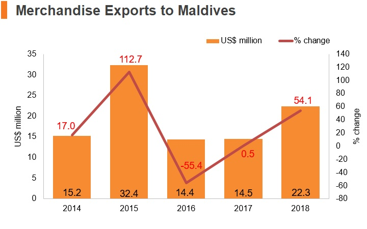 Graph: Merchandise exports to Maldives