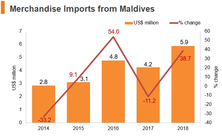 Merchandise imports from Maldives