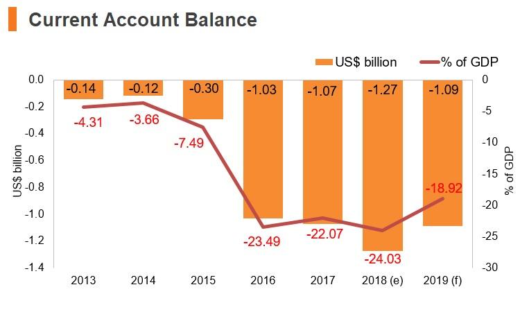 Graph: Maldives current account balance