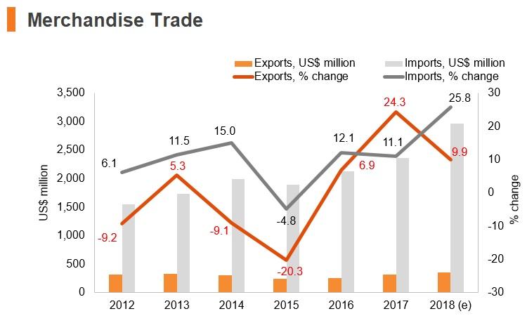 Graph: Maldives merchandise trade