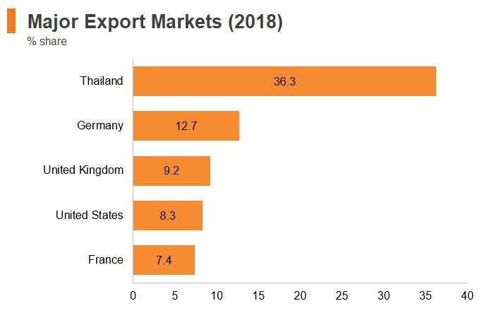 Graph: Maldives major export commodities (2018)