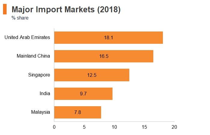 Graph: Maldives major import markets (2018)