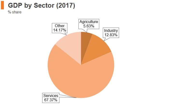 Graph: Maldives GDP by sector (2017)