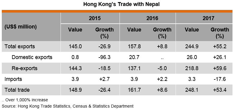 Table: Hong Kong Trade with Nepal