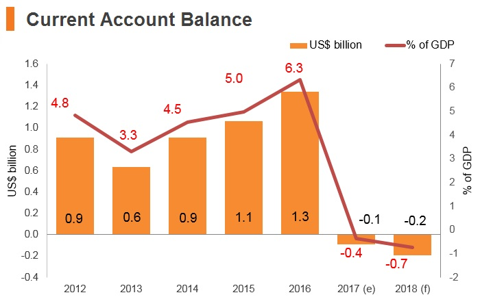 Graph: Nepal current account balance