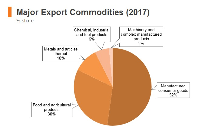 Graph: Nepal major export commodities (2017)