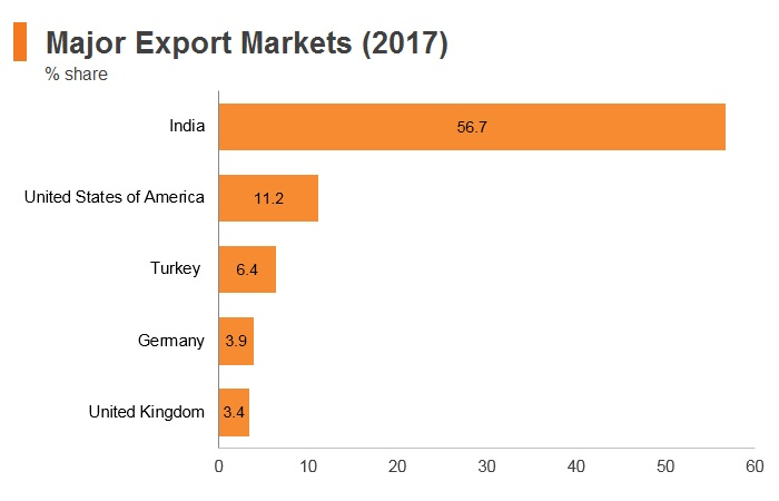 Graph: Nepal major export markets (2017)