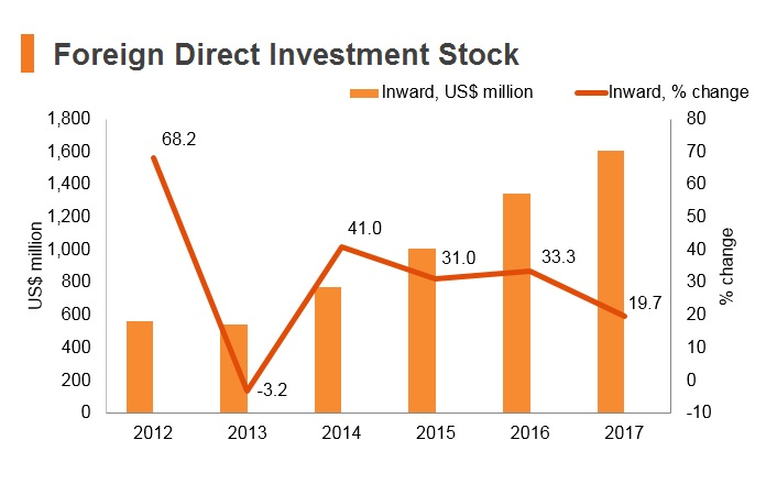 Graph: Nepal FDI stock