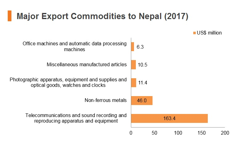Graph: Major export commodities to Nepal (2017)