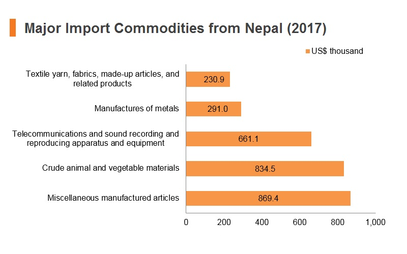 Graph: Major import commodities from Nepal (2017)