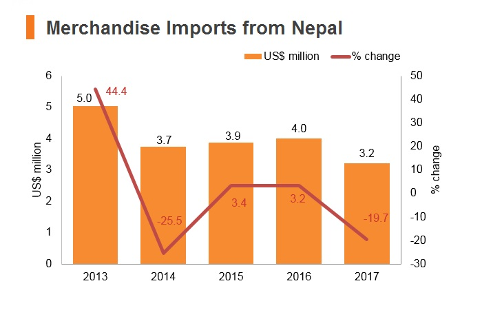 Graph: Merchandise imports from Nepal