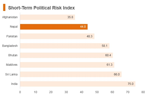 Graph: Nepal short term political risk index