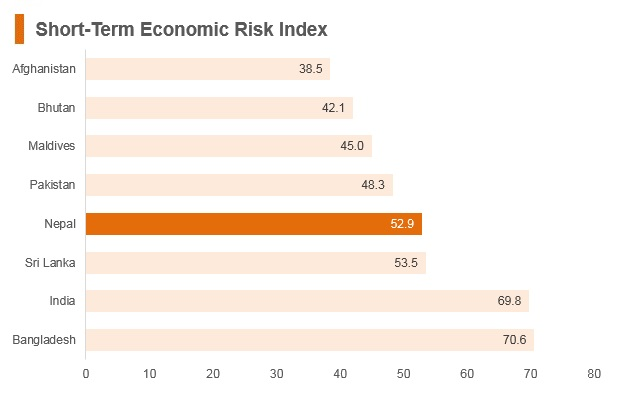 Graph: Nepal short term economic risk index