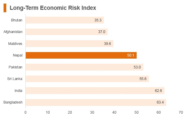 Graph: Nepal long term economic risk index