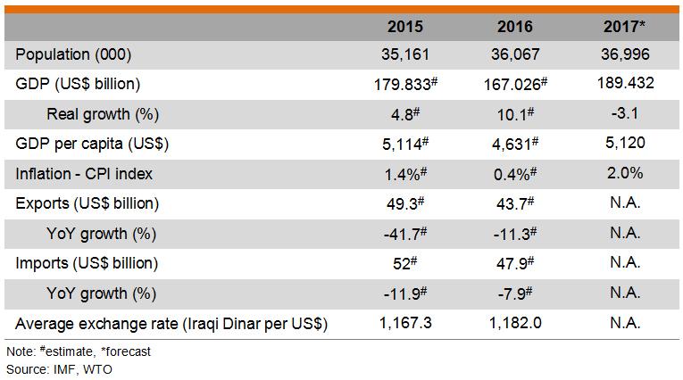 Table: Major Economic Indicators (Iraq)