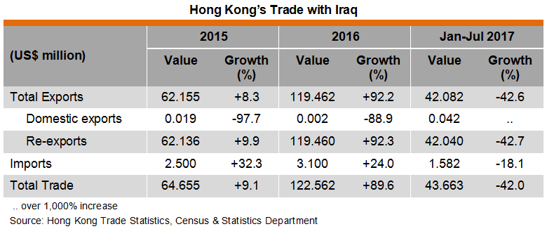 Table: Hong Kong Trade with Iraq
