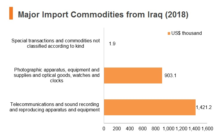 Graph: Major import commodities from Iraq (2018)