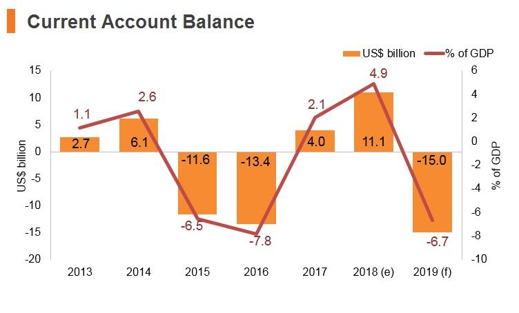 Graph: Iraq current account balance