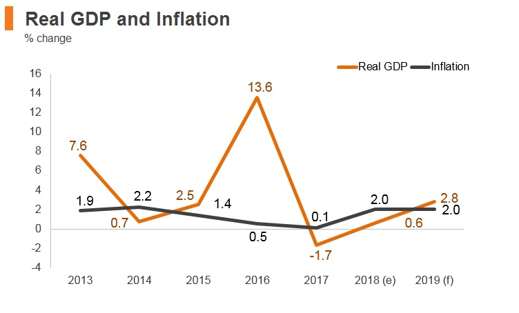 Graph: Iraq real GDP and inflation