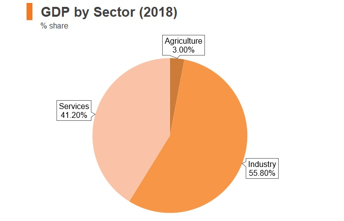 Chart: Iraq GDP by sector (2018)