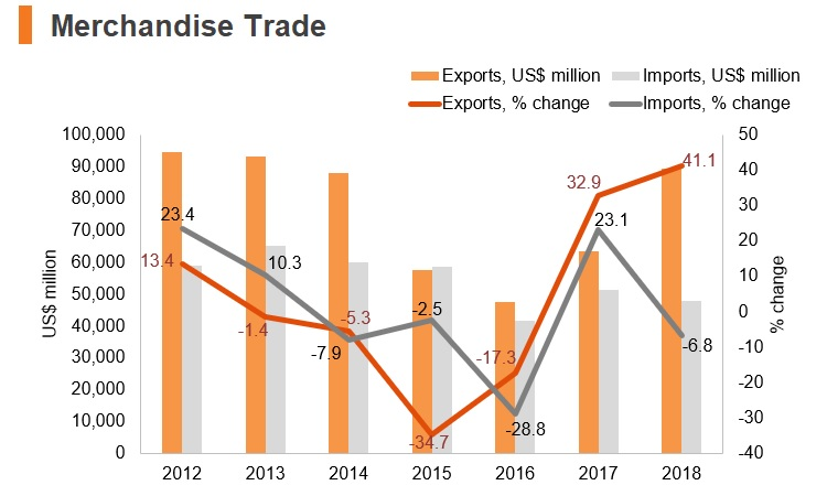 Chart: Iraq merchandise trade