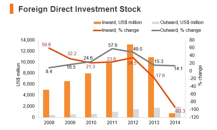 Chart: Iraq FDI stock