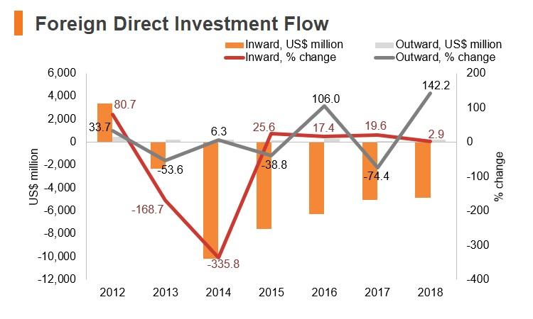 Chart: Iraq FDI flow