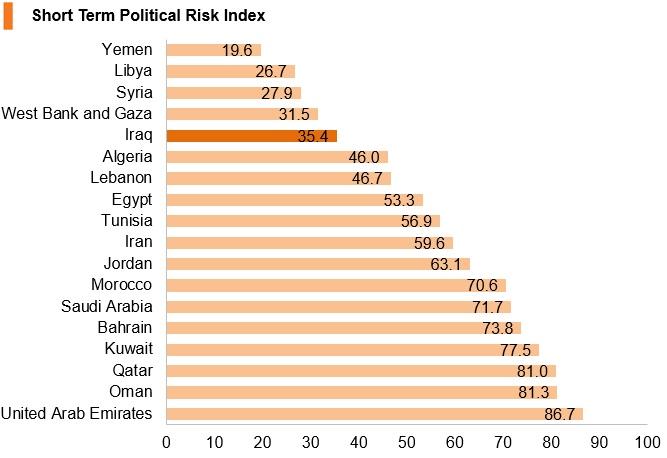 Chart: Iraq short term political risk index