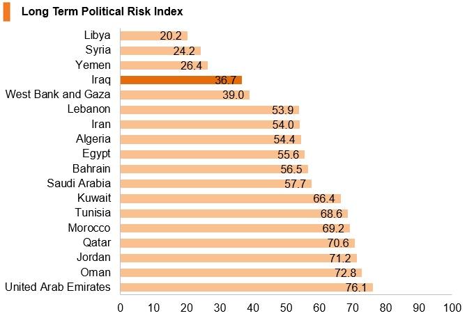 Chart: Iraq long term political risk index