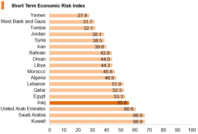 Chart: Iraq short term economic risk index