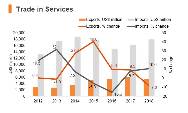 Chart: Iraq trade in services