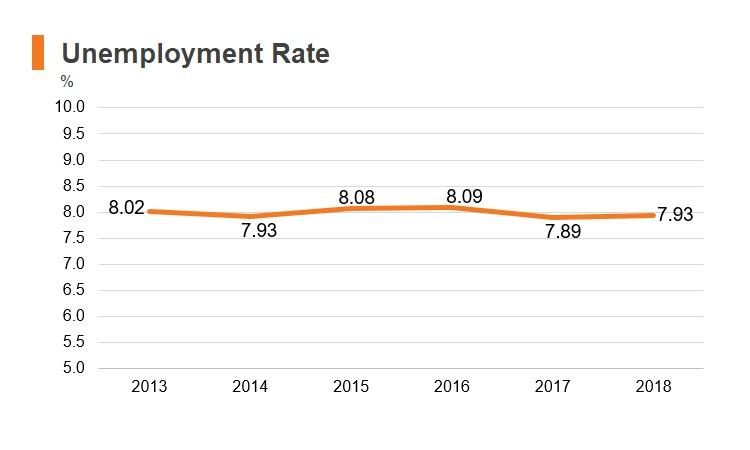 Chart: Iraq unemployment rate