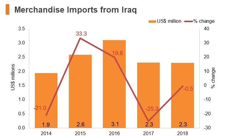 Chart: Merchandise imports from Iraq