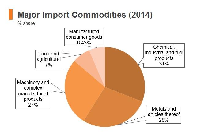Chart: Iraq major import commodities (2014)