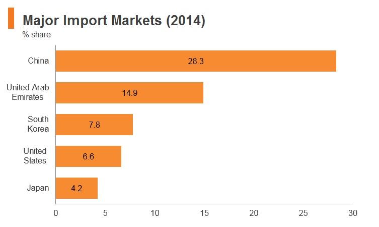 Chart: Iraq major import markets (2014)