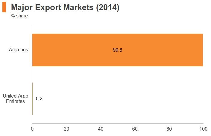 Chart: Iraq major export markets (2014)